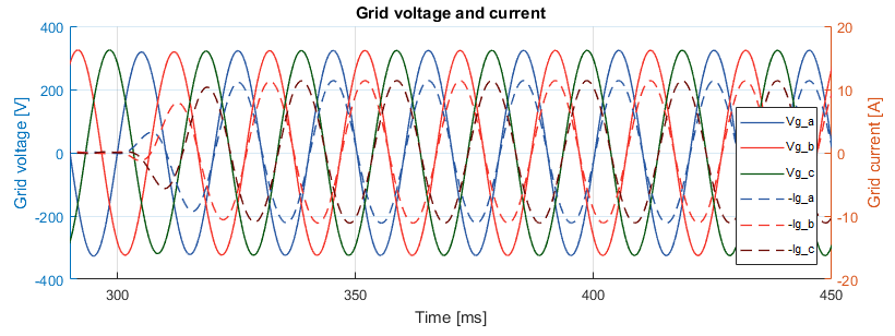 Grid voltage and current of back-to-back three-phase converter