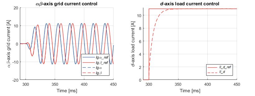 Grid current of Grid voltage and current of back-to-back three-phase converter