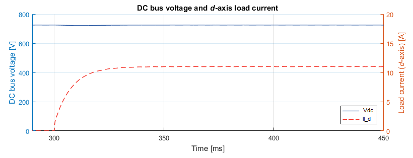 DC bus voltage of Grid voltage and current of back-to-back three-phase converter