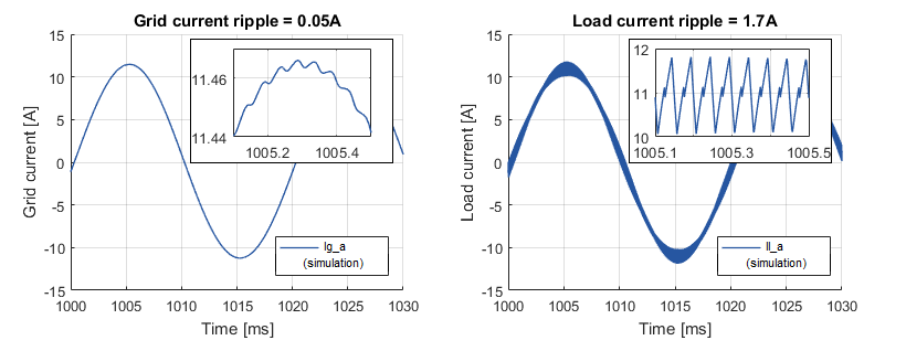 Grid and load currents of Grid voltage and current of back-to-back three-phase converter
