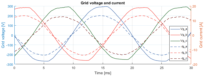Measured grid voltage and current of back-to-back three-phase converter