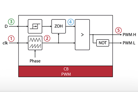 Simulation essentials with Simulink