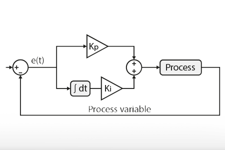 PI controller use in power electronics