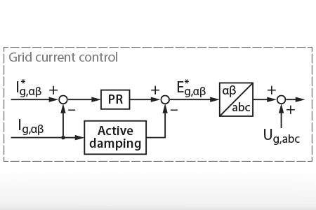 Active damping of LCL filters