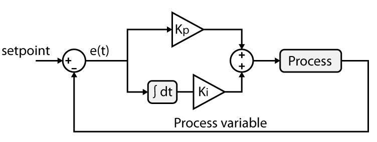 PI controller implementation, parallel form