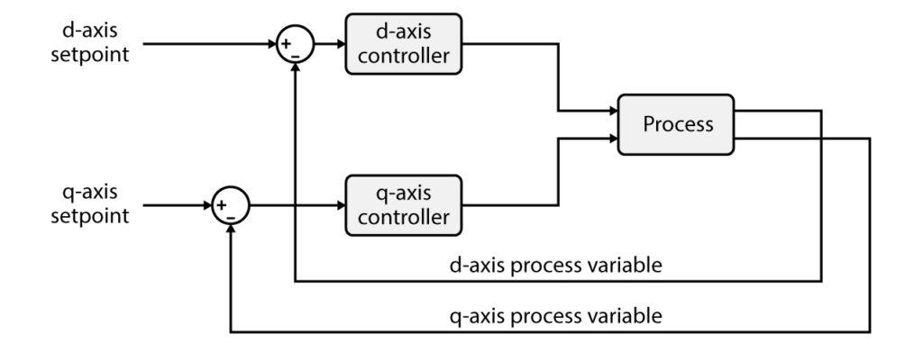 General principles of vector current control