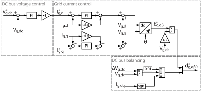 Control diagram of the grid-side of the fast electric vehicle charger