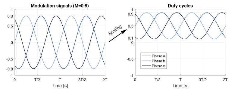 Three phase modulation and duty cycle signals