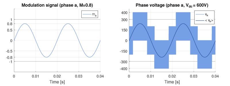 Inverter modulation signal and phase voltage