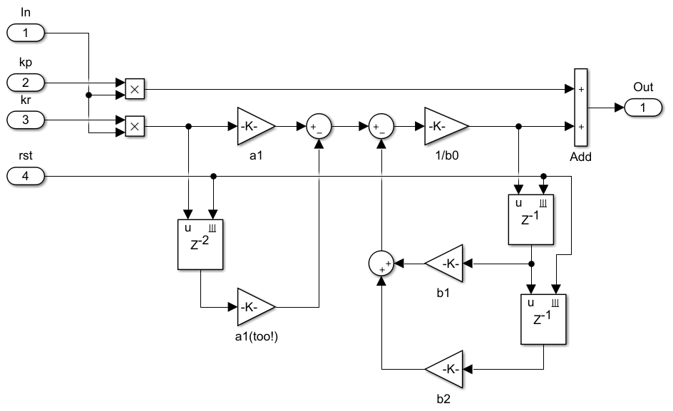 Proportional resonant controller implementation example
