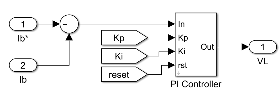 Typical implementation of a PI controller in Simulink