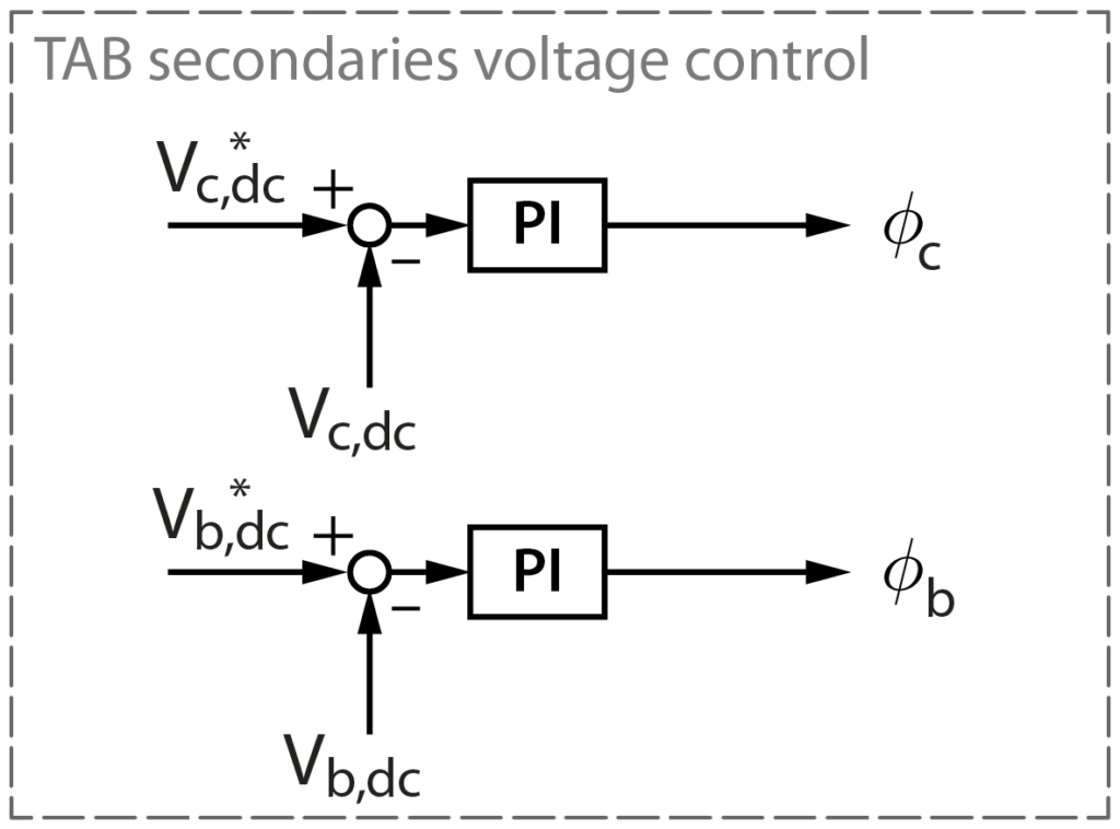 Control diagram of the triple active bridge