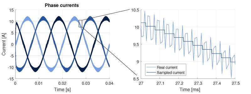 Three phase voltage source inverter sampled currents