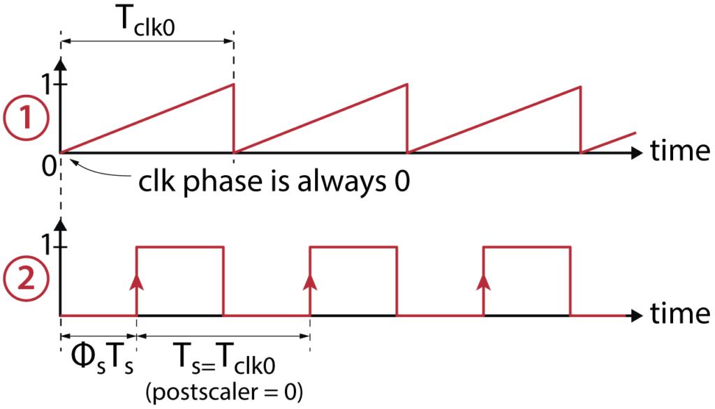 Configuration block signals