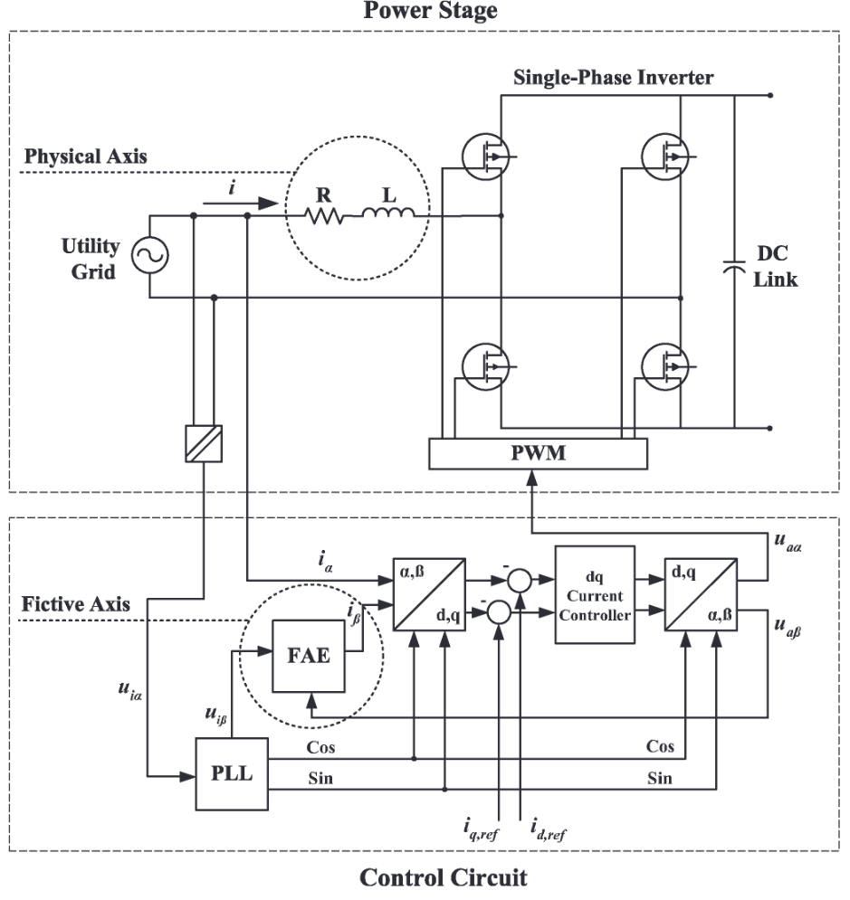 Principle of fictive axis emulation on a single-phase inverter