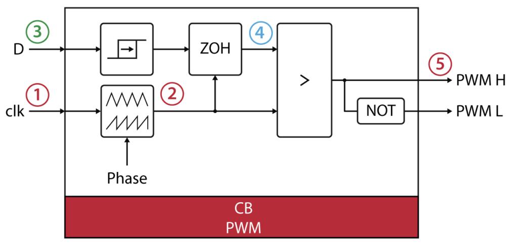 PWM modulator content