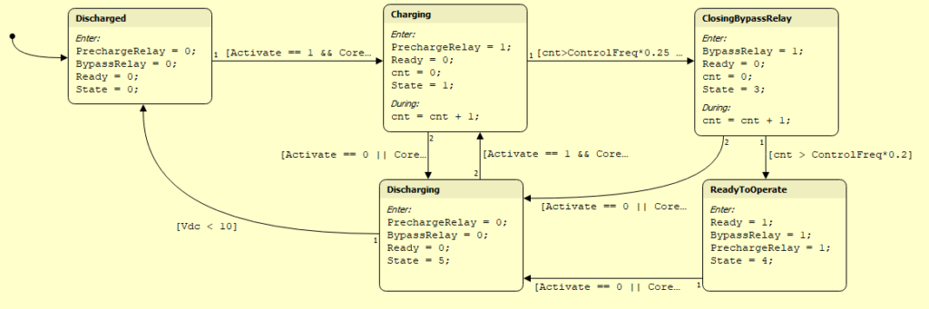 Implementation of a state machine in PLECS for DC-bus pre-charging