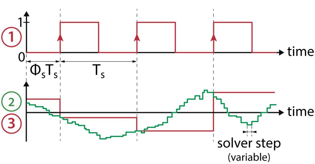 ADC block signals