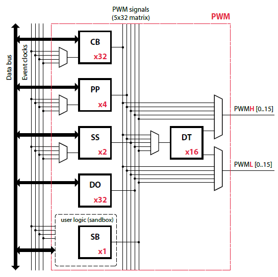 PWM output logic of imperix firmware IP