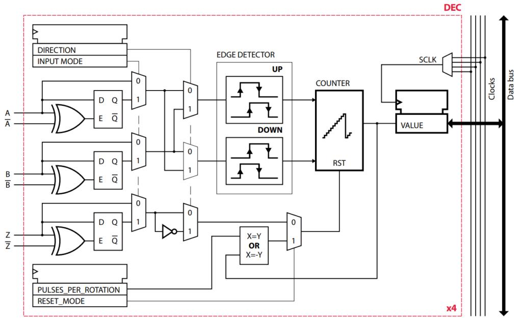 FPGA logic diagram of the motor angle decoder