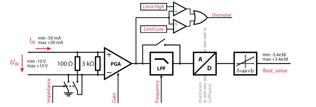 Simplified schematics of the B-Box analog input