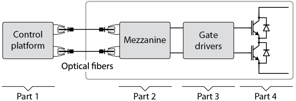 Elements along the PWM signal transmission chain