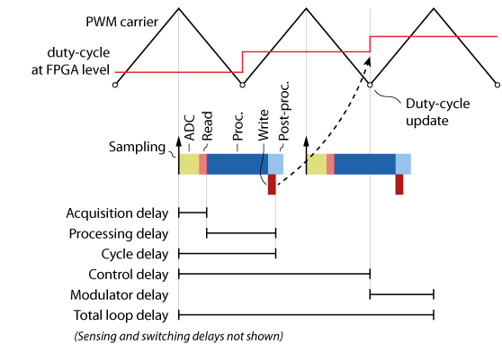 Definition of the various delays along the control chain