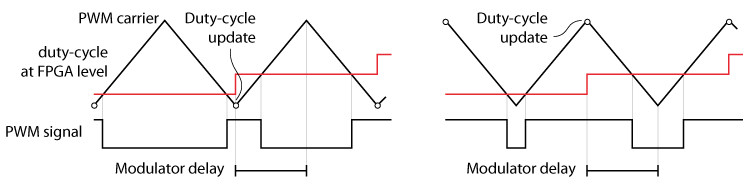 Modulator delay for triangular and inverted triangular carriers