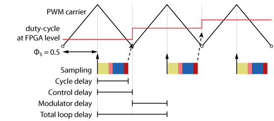 Example of delay calculation for a light control algorithm