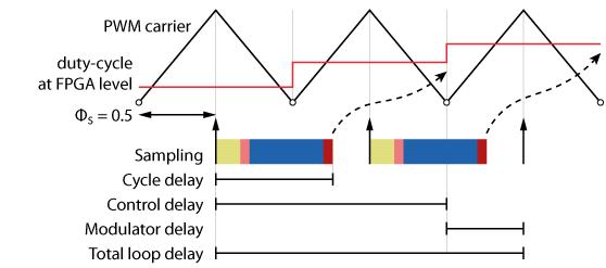 Example of delay calculation for a heavy control algorithm