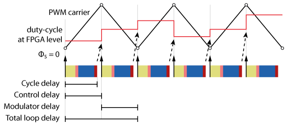 Example of delay calculation with double-rate sampling and PWM update
