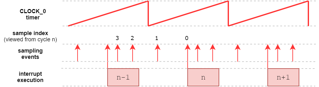 Execution of the main interrupt and oversampling phases