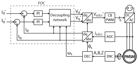 Block diagram of field oriented control