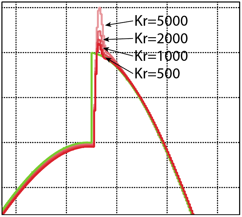 Tuning of a PR proportional resonant controller