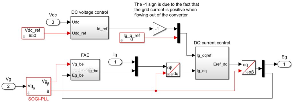 Single-phase PV inverter current control with fictive axis emulation