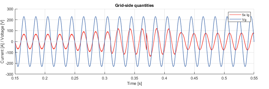 Simulink simulation result of grid current and voltage