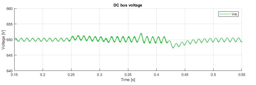 Simulink simulation result of DC bus voltage