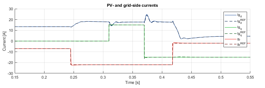 Simulink simulation result of PV and grid currents