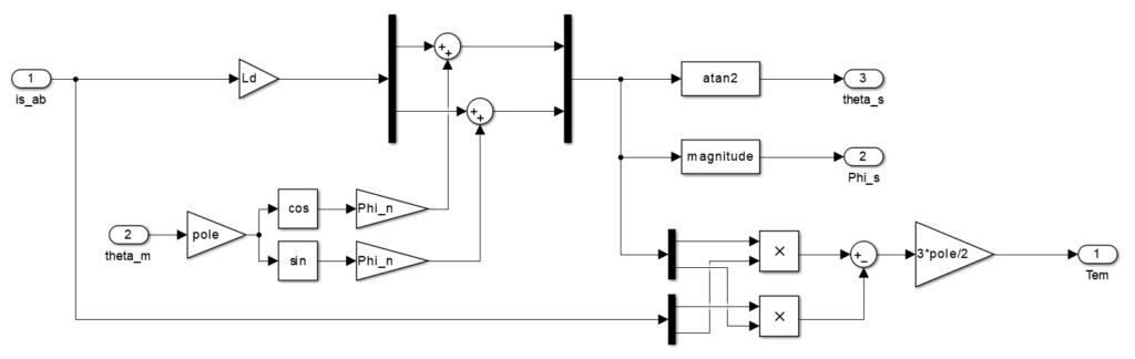Torque and flux estimator for direct torque control