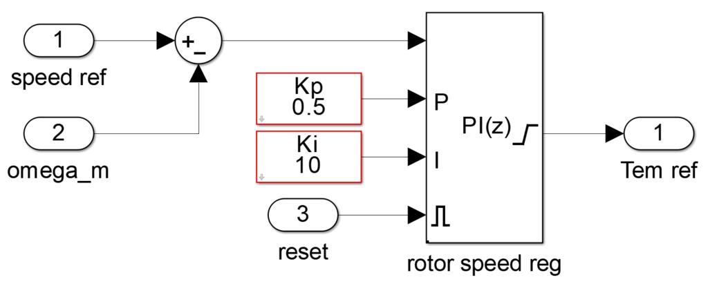 Speed controller model