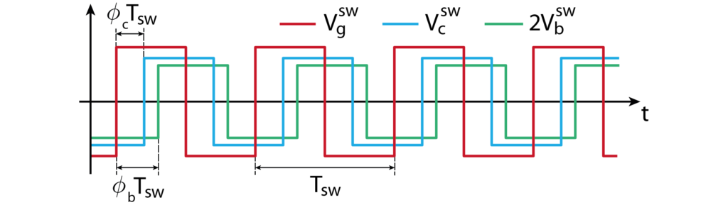 Voltage waveforms of the triple active bridge