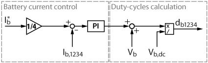Control diagram of the battery current controller
