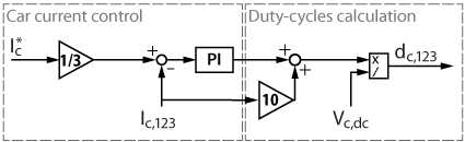 Control diagram of the car current controller