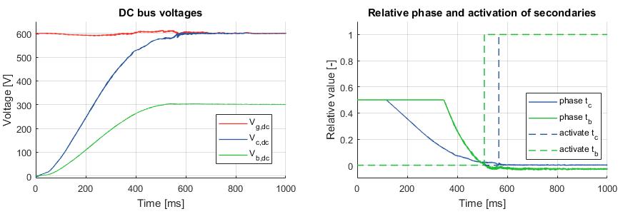 Voltage regulation of the triple active bridge converter
