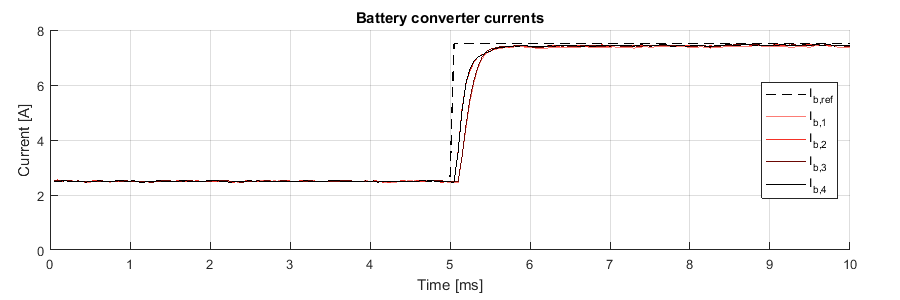 Current control of the fast battery charger