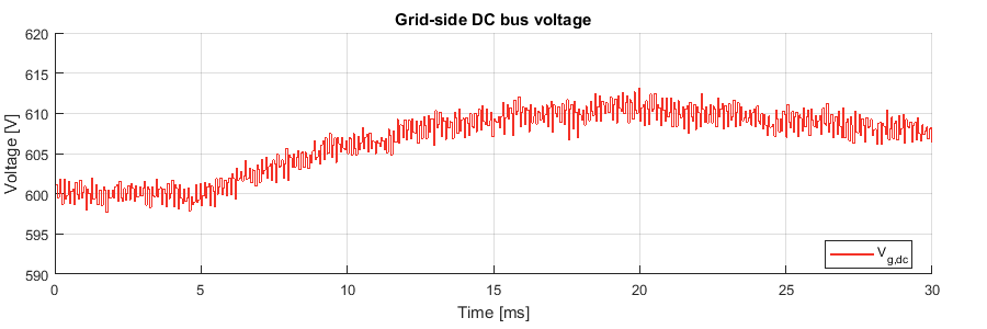 Grid-side DC voltage of the fast electric vehicle charger