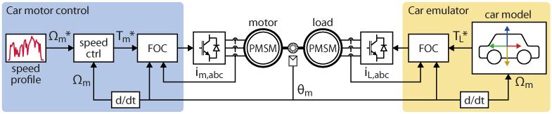 Electric car motor control diagram
