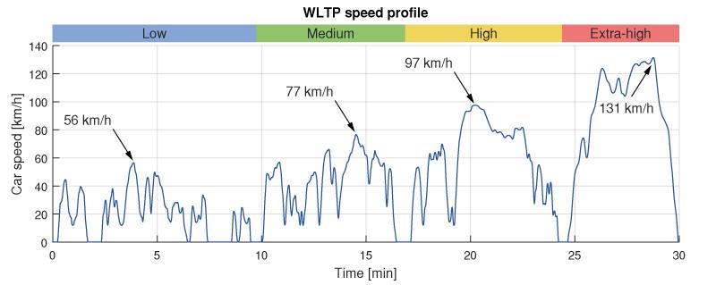 WLTP test speed profile