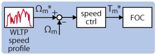 Electric car speed control