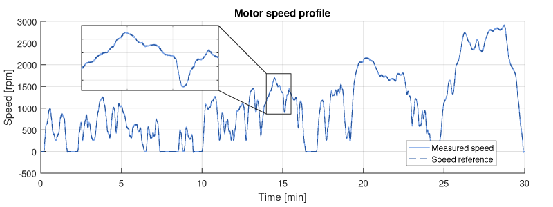 Electric car measured speed